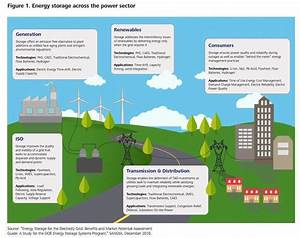 Electricity Storage Technologies, impacts, and prospects ...
