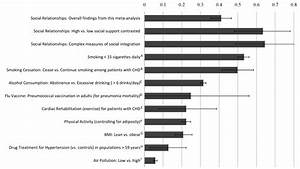 Medicine Chart For Elderly Strong Relationships Improve Survival As Much As Quitting