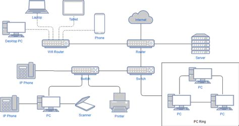 How Create Network Diagram