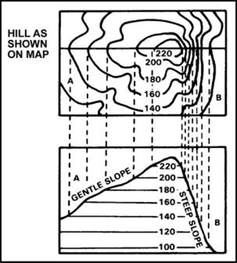 What Is The Purpose Of The Profile Section Of A Resume by Geography At Calvert Exercise Elevation And Relief On Maps