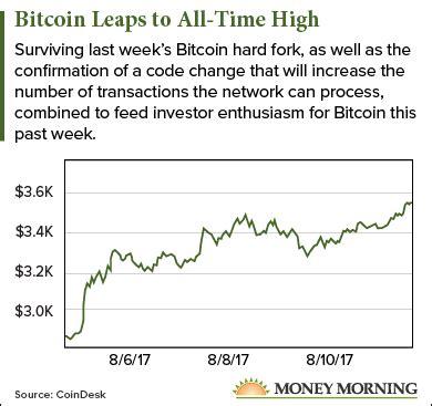 bitcoin prices today  climbing