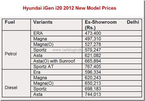 hyundai i20 fluidic 2012 pictures comparison with i20 and details