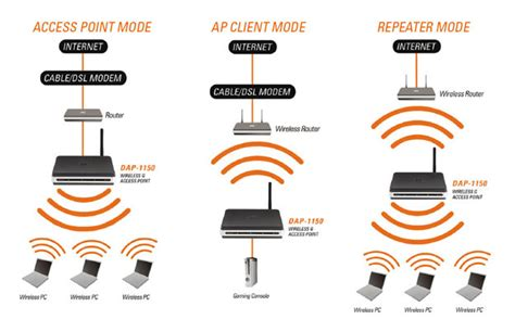 range extender vs repeater newegg advanced learn how to connect your home or office