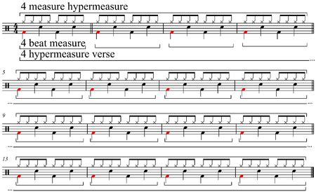 Dolmetsch online music theory measures and barssimplifying. Bar (music) - WikiVisually