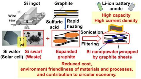 trash  treasure silicon waste finds    li ion batteries eurekalert science news