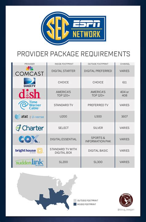 channel   sec network   provider mountain