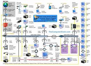 Wireless Home Network Diagrams