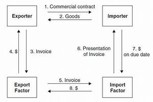 Seyoum 13 for Factor invoices explained