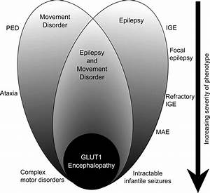 GLUT1 deficiency syndrome 2