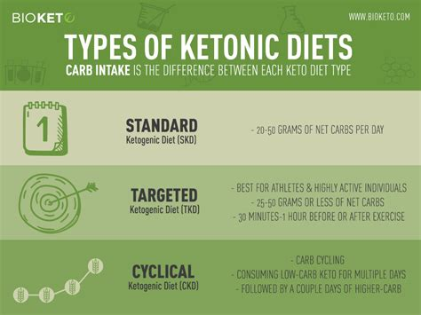 types  ketogenic diets
