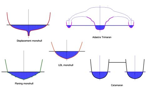Boat Hull Shapes by Different Hull Designs Images