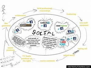 The Future of Social Media | HuffPost