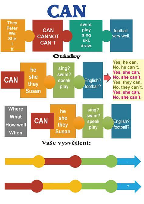 Modal Verbs Can Gallery