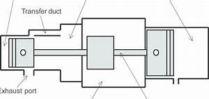 Free Piston Linear Engine Model