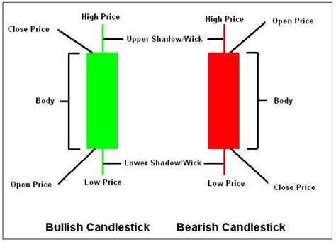 read  candlestick chart  forex trading forexposed
