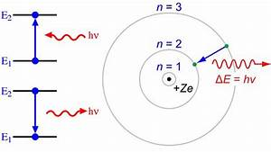 At The Heart Of The Hydrogen Atom