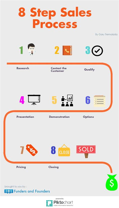 sales process 8 step sales process pt1 gary tremolada