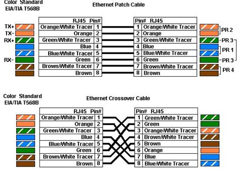 cat  wire color  rulesbest practices cctv forum