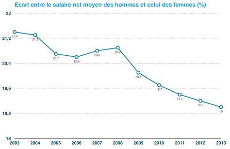 salaire mensuel moyen net d un salari 233 fran 231 ais infographies