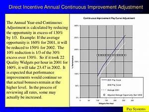 Work Focused Improvement®