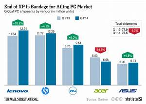 Chart: End of XP Is Bandage for Ailing PC Market | Statista