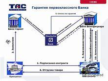 Подписание контракта по 44 фз сроки электронный аукцион схема