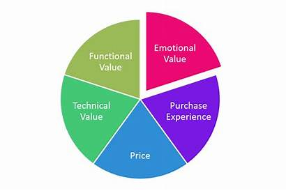 Value Types Mutual Kind Five Play Customers
