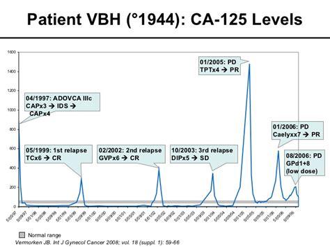 mco 2011 slide 13 j b vermorken ovarian cancer