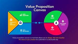 Value Proposition Canvas Explained Through The Uber