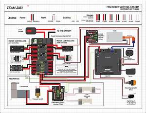Control System Layout Infographic - Electrical