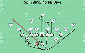 Fb Dive Football Play