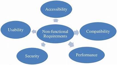 Functional Website Requirements Non Diagram
