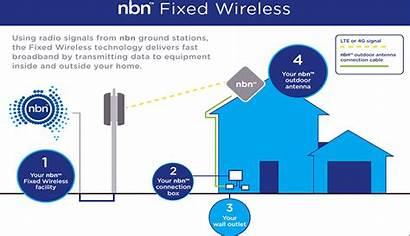 Nbn Wireless Fixed Broadband Network Technology Connection