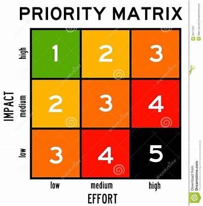 Matrix Priority Effort Impact Taking Account Prioritization