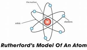 WHAT WAS THE RUTHERFORD'S ATOMIC MODEL? - JustScience