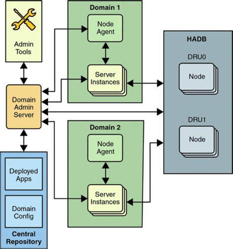 application server components sun java system application server enterprise edition 8 2
