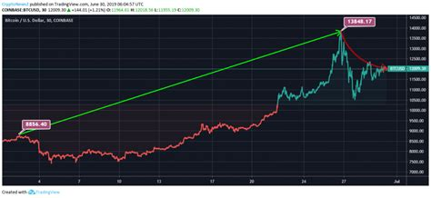 Valid blocks must have a hash below this target. Bitcoin (BTC) Records 35% In Month; Will Increase Mass ...