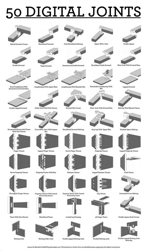 all joinery 50 digital wood joints poster make