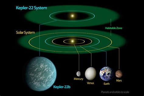 planets  habitable zones spotted  spitting