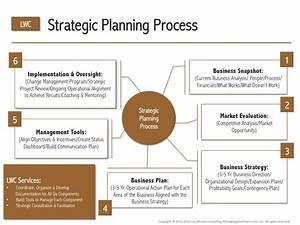 Strategy  U0026 Business Plan Development  U2013 Process Diagram