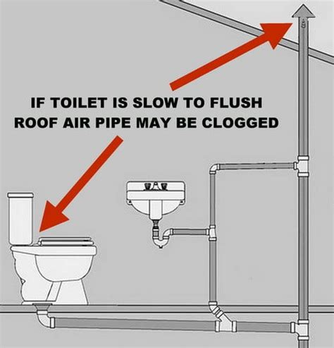 toilet is not clogged but drains and does not completely empty when flushed us3