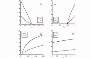 Bifurcation Diagrams  Bifurcation Diagrams Showing The