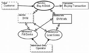 Activity Diagram Of Drink Vending Machine