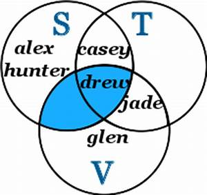 venn diagram elements calculator sets and venn diagrams