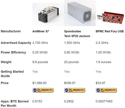 cost effective bitcoin mining