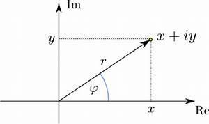 Nullstellen Berechnen Komplexe Zahlen : komplexe zahlen mathematische hintergr nde ~ Themetempest.com Abrechnung