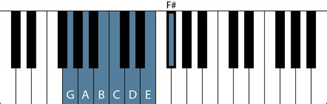 In music theory, the term scale degree refers to the position of a particular note on a scale 1 relative to the tonic, the first and main note of the scale from which each octave is assumed to begin. G Major Scale - All About Music Theory.com
