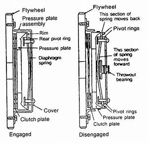 Clutch And Pressure Plate Diagram