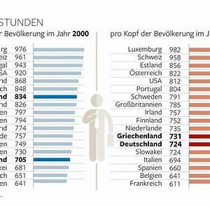 Arbeitsstunden Pro Jahr Berechnen : arbeitszeit der mythos vom flei igen deutschen br ckelt welt ~ Themetempest.com Abrechnung