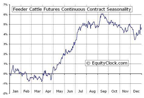 Feeder Cattle Futures (fc) Seasonal Chart  Equity Clock